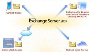 Exchange Unified Messaging